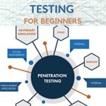 [PDF] [EPUB] THE NEW PENETRATING TESTING FOR BEGINNERS: Essential Guide To Ethical Hacking and Penetration Testing Made Easy Download